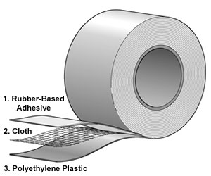 Duct tape's Three-Ply Construstion