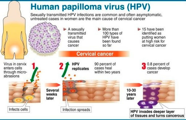 Sexually transmitted HPV