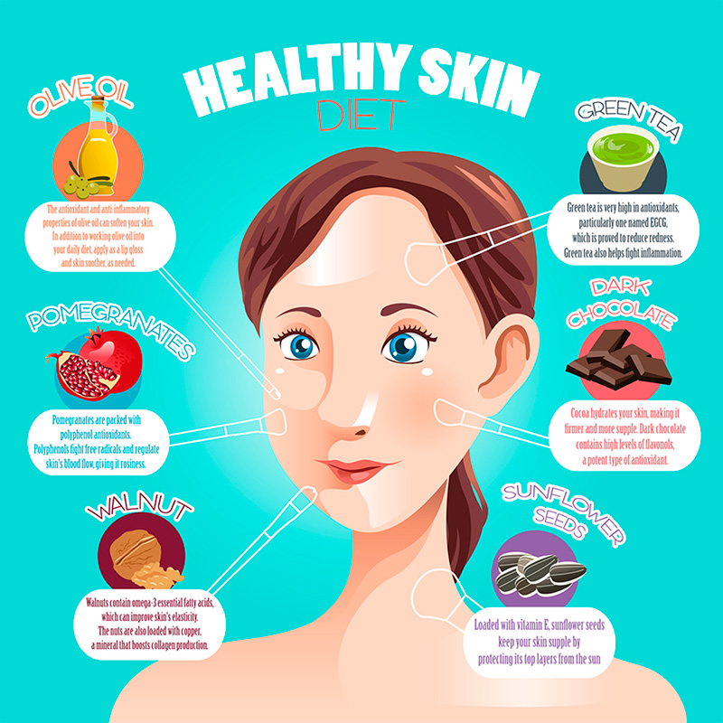 Infographic: Healthy Skin Diet