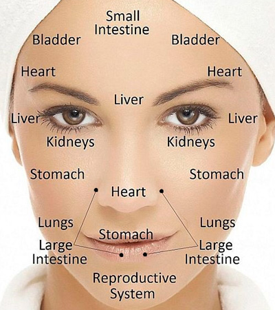Learn About The Different Types Of Acne And Corresponding