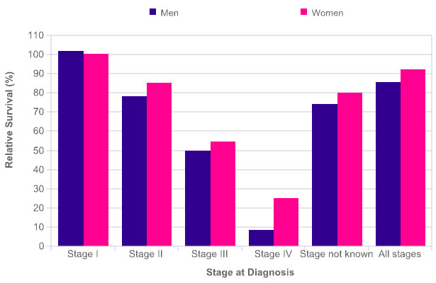 Men and women relative survival of stage at diagnosis